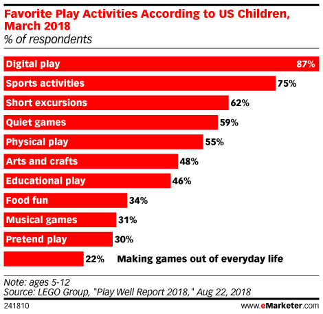Favorite Play activities
